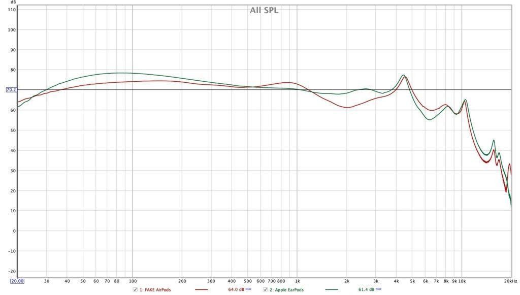 Как звучат FAKE Apple AirPods - i10 TWS, i20 TWS, fake AirPods с анимацией и другие. АЧХ - Frequency Response