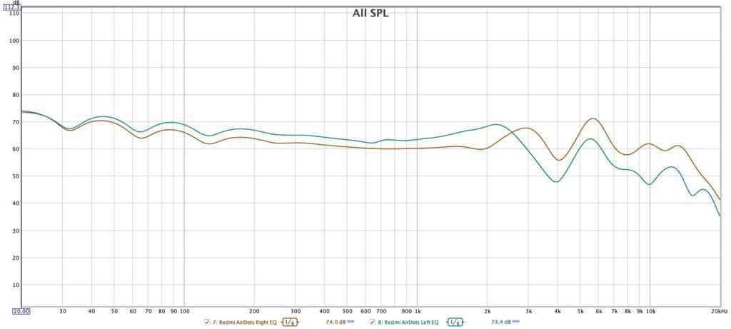 Redmi AirDots,АЧХ,тест звука,ЭКВАЛАЙЗЕР,ЭКВАЛАЙЗЕР Redmi AirDots,JBL-T110BT,улучшаем звук наушников,TWS,frequency response redmi airdots,эквалайзер для redmi airdots,сравнение TWS,JBL T110BT vs Redmi AirDots