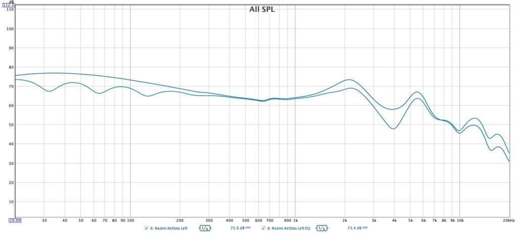 АЧХ Redmi AirDots frequency response Redmi AirDots EQ - no EQ