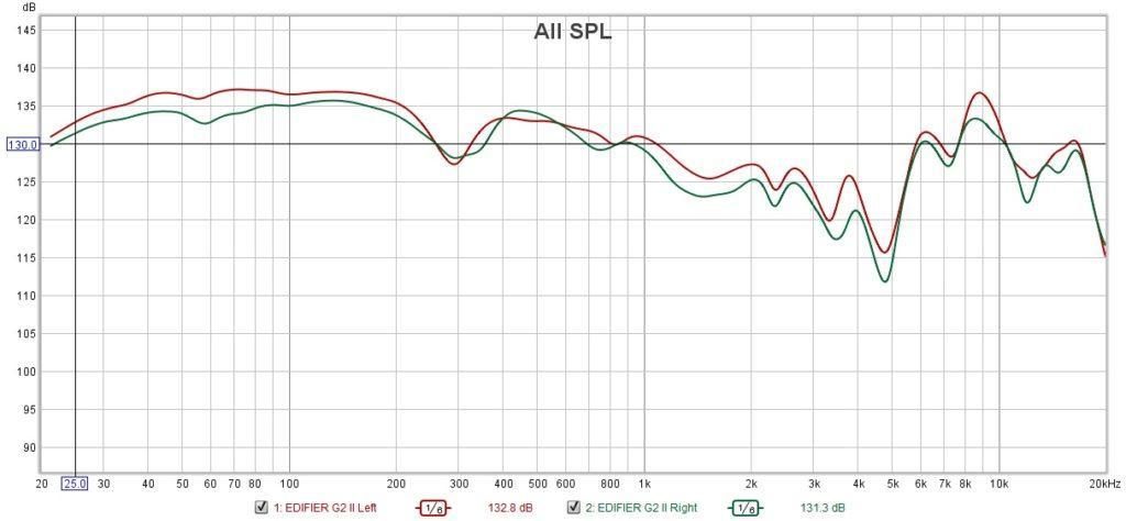 АЧХ \\ Frequency Response EDIFIER G2 II