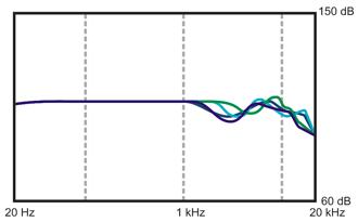 Идеальная АЧХ наушников (FAQ) - Ровная АЧХ наушников - Ideal HeadPhone Frequency Response