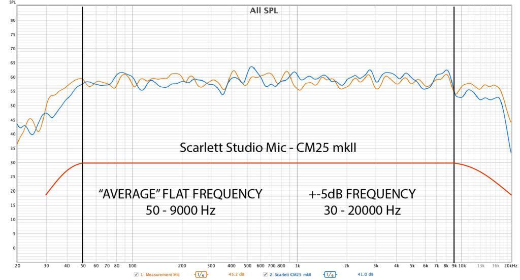 Scarlett CM25 mkII АЧХ / Scarlett CM25 mkII frequency response