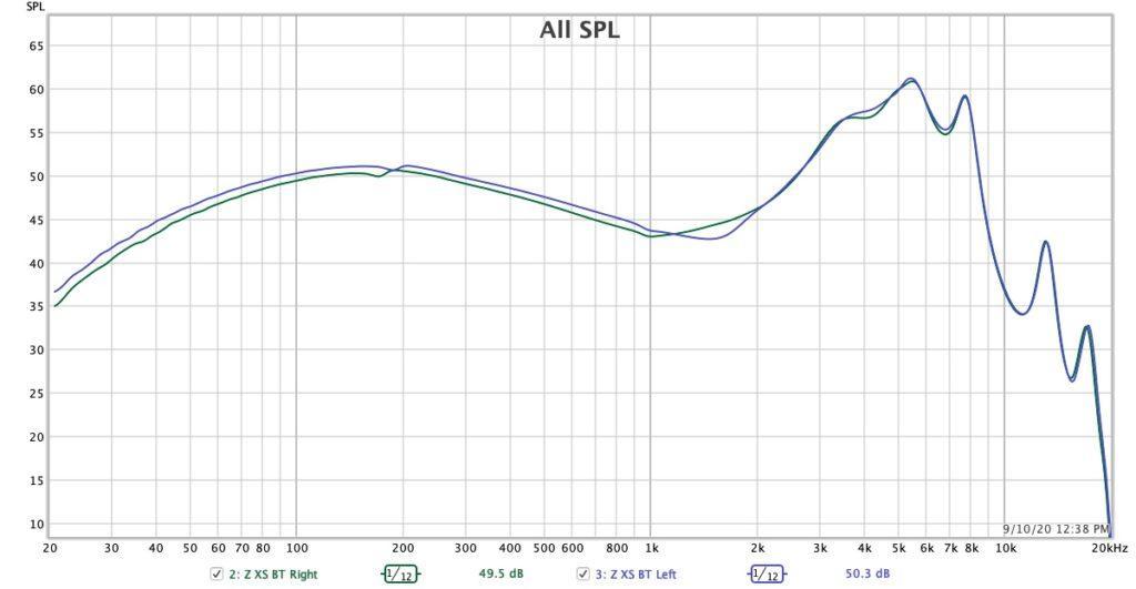 АЧХ Z Musicdealer XS frequency response