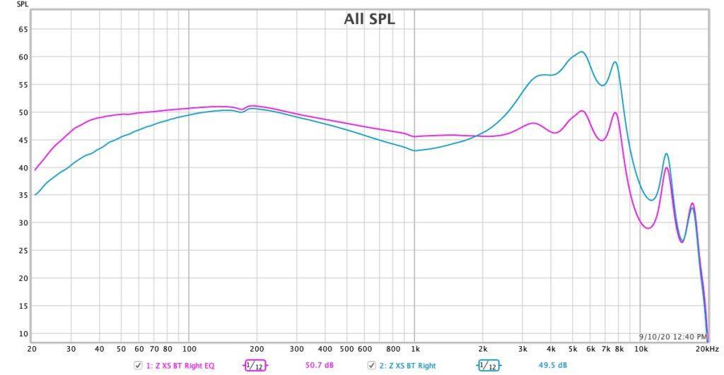 EQ Эквалайзер АЧХ Z Musicdealer XS frequency response
