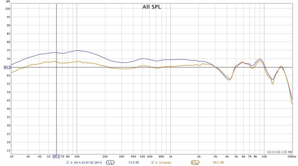 SENNHEIZER HD 4.50 Frequency response EQ 10 bands
