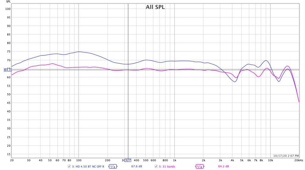 SENNHEIZER HD 4.50 Frequency response EQ 31 bands