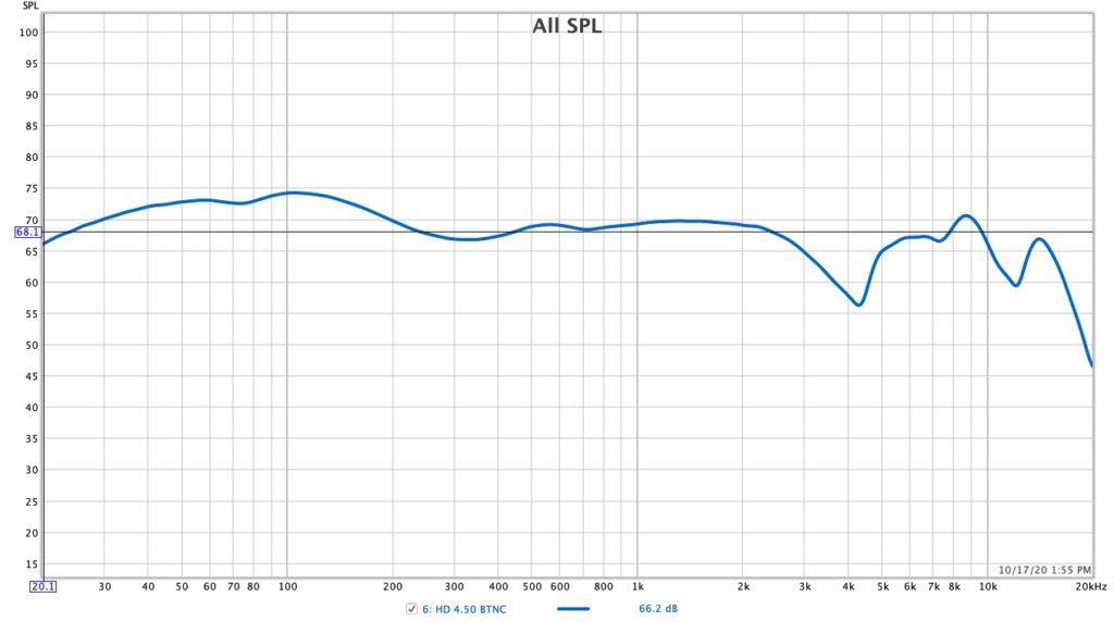 Sennheiser HD 4.50BTNC frequency response АЧХ