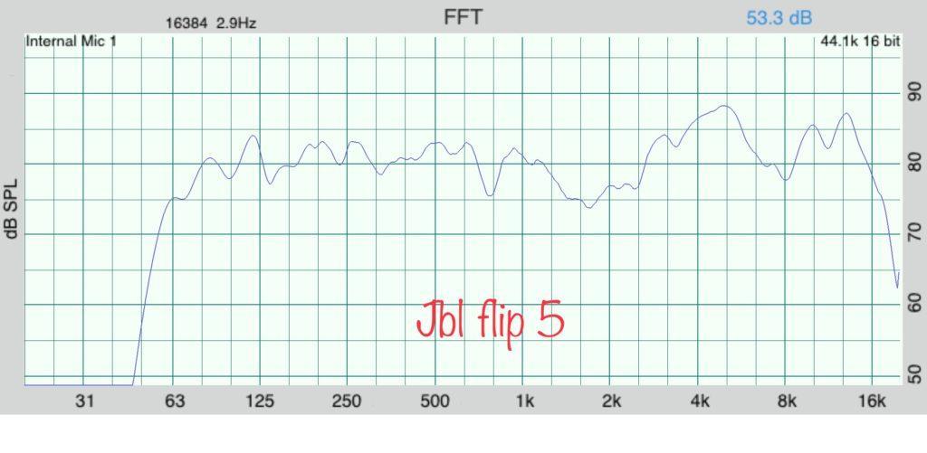 JBL flip5 АЧХ / JBL flip5 frequency response WEBSTUDIUS