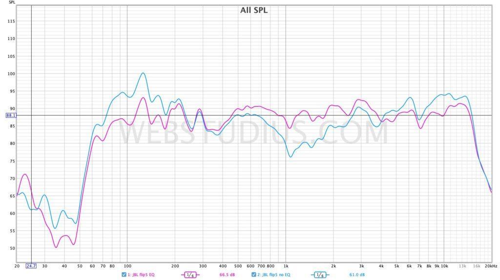 JBL flip5 frequency response and EQ / WEBSTUDIUS
